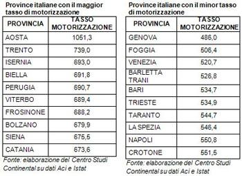 La verità sul parco circolante italiano in una ricerca del Centro Studi Continental