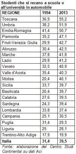 Nel 2013 il 39,5% degli studenti italiani si è recato a scuola (o all'università) in automobile