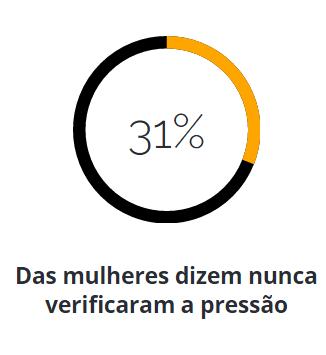 31% Das mulheres dizem que nunca verificaram a pressão