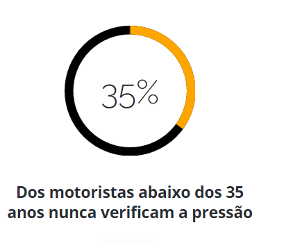 35% Dos motoristas abaixo dos 35 anos nunca verificam a pressão