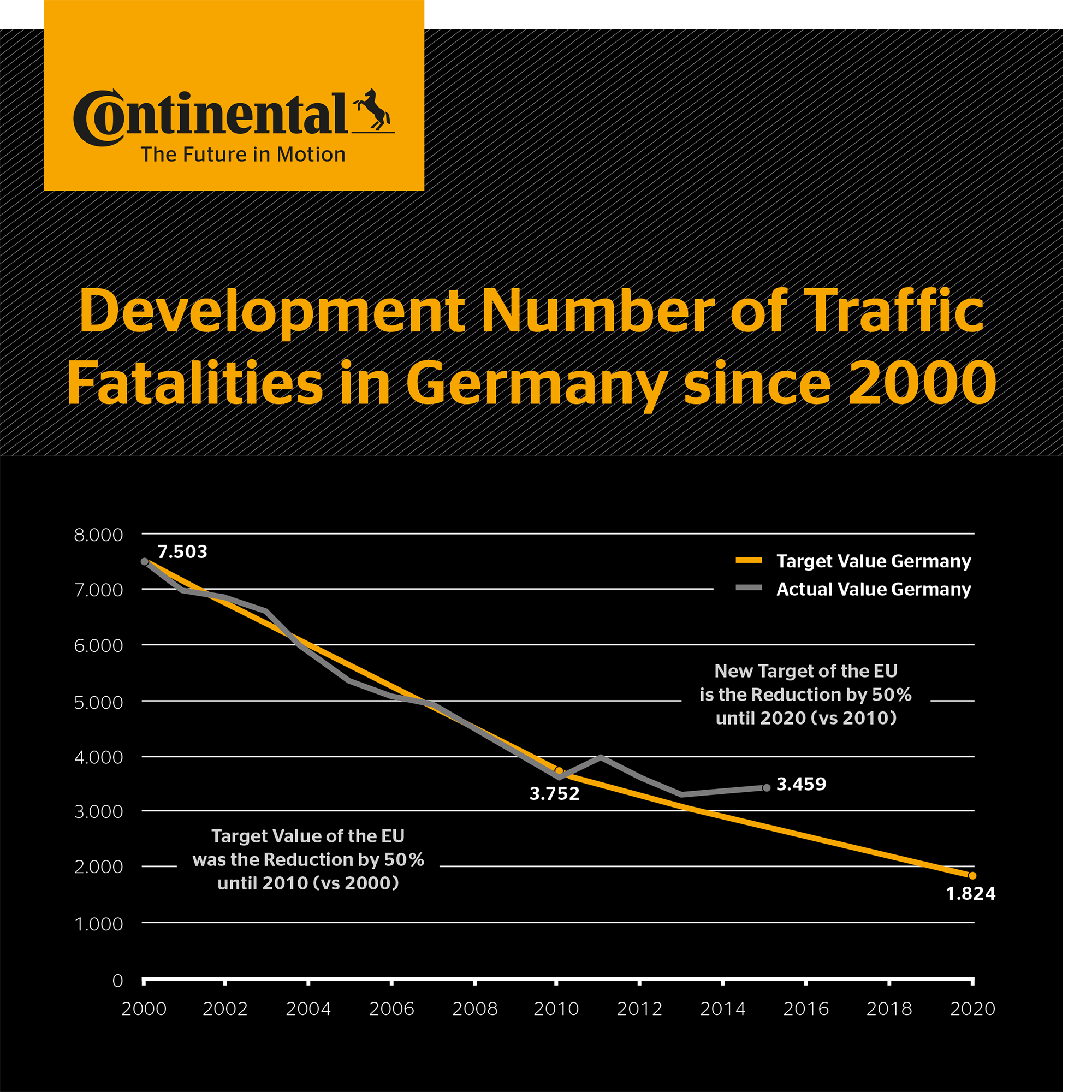 reducing the number of traffic fatalities 10 ways to reduce traffic fatalities other than imposing ridiculous speed limits  2006  still, driving is the number one cause of death and injury for people between the ages of 5 and 27 what would i prefer to be the number one cause of deaths for young people  discouraging people from driving drunk or otherwise impaired is a proven.