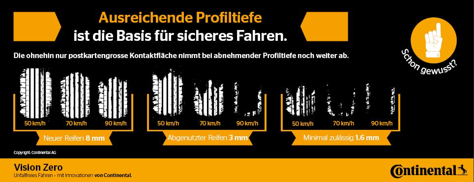 Profiltiefe-Reifen-Sommer-TWI