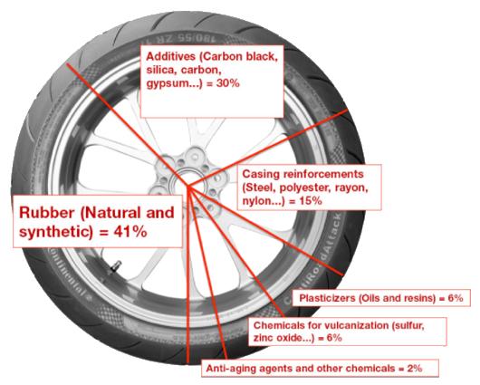Materiali pneumatico Continental