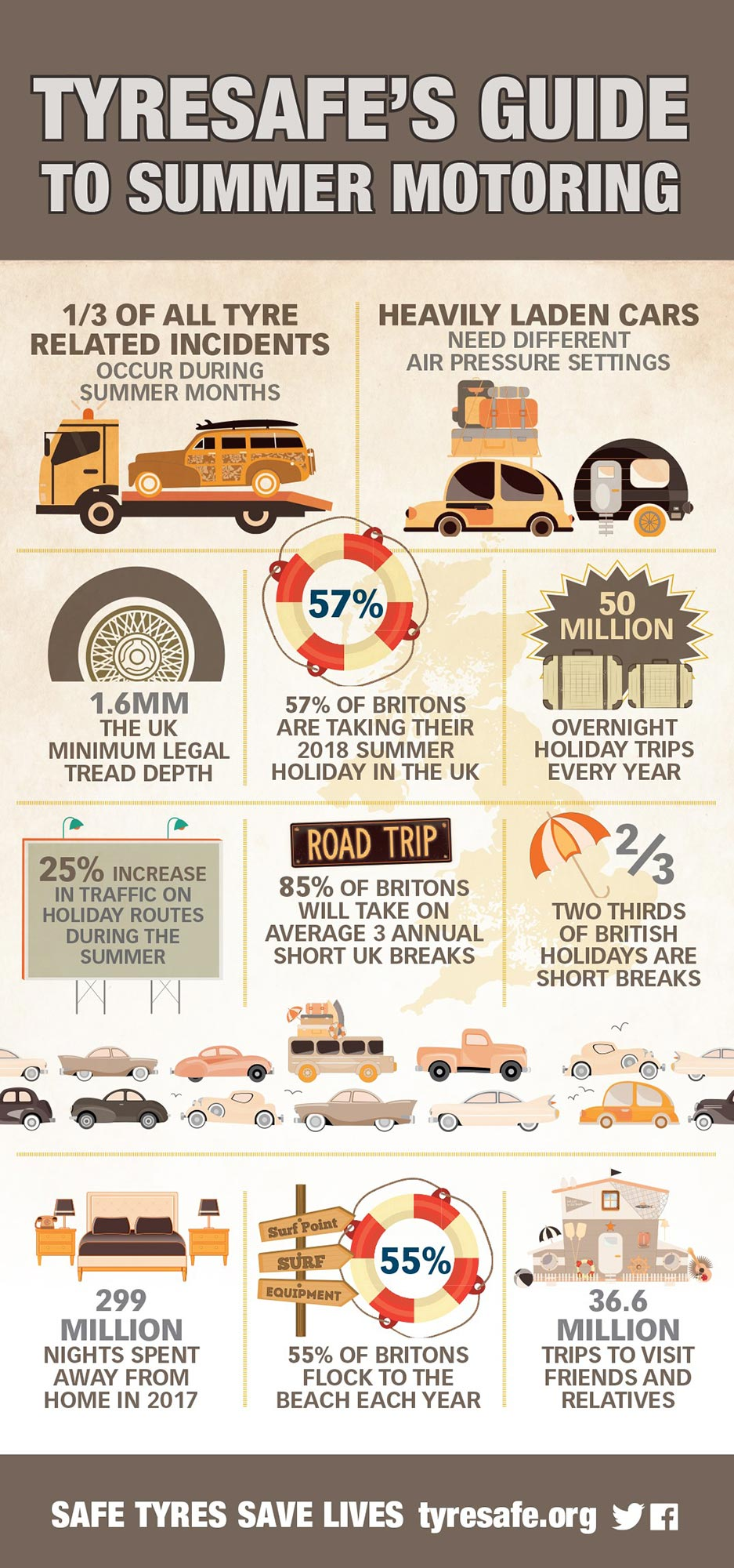 TyreSafe guide to summer safety
