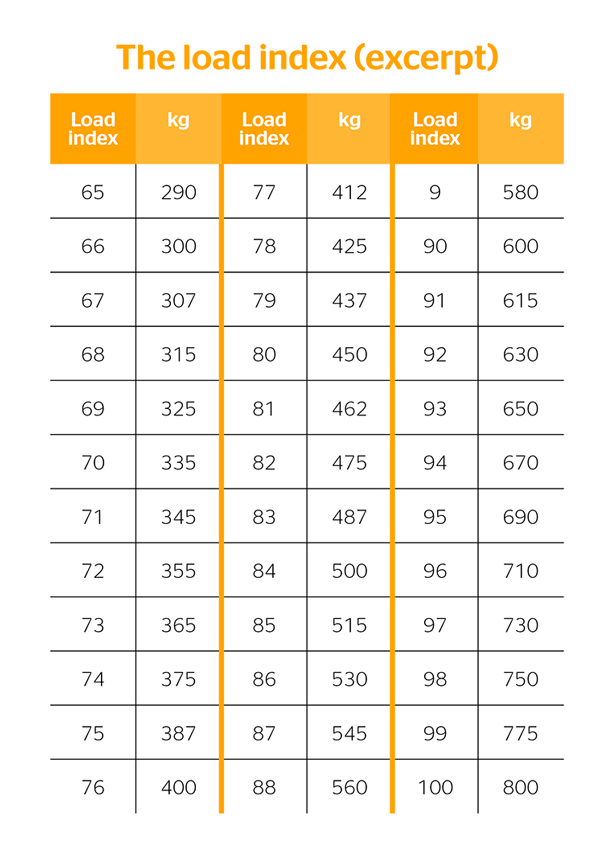Selecting the right tire size for your car | Continental tires