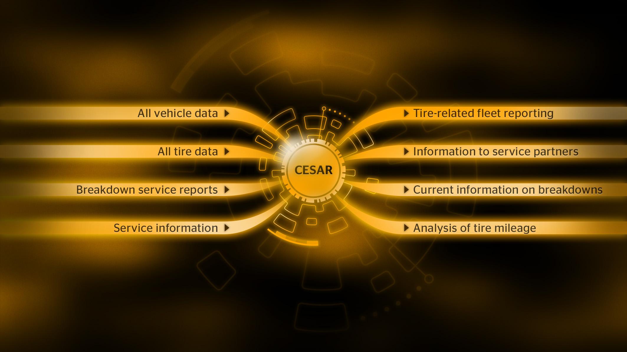 CESAR, araç ve servis bilgilerinin özel bir arayüz üzerinden paylaşılmasını ve düzenli olarak güncellenmesini sağlıyor.