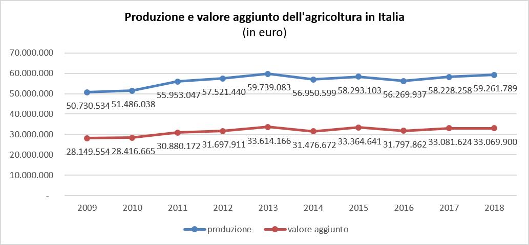 ProduzioneAgricoltura2009-2018