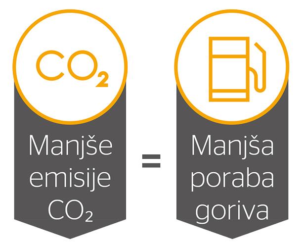 Trije glavni dejavniki, ki vplivajo na izpuste in porabo goriva