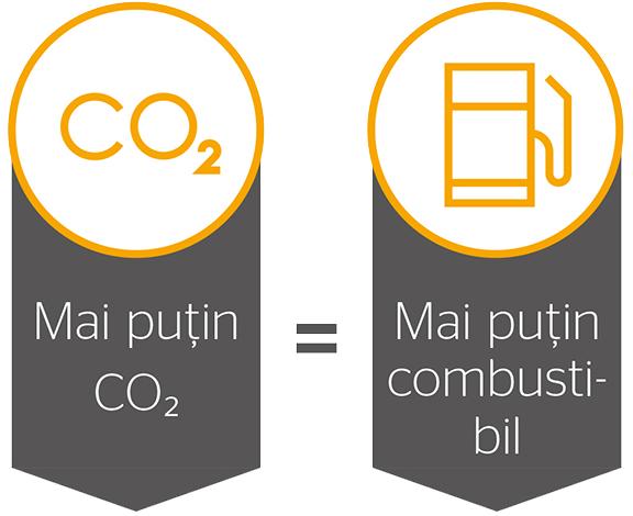 3 factori principali ce influențează emisiile și consumul de combustibil