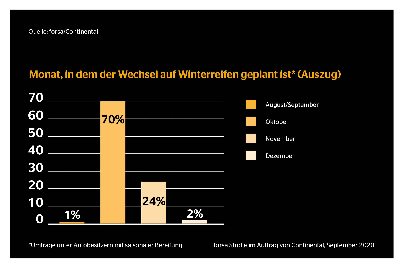 CON_000079_forsa_Studie_Winterreifenwechsel_DE_2 Kopie
