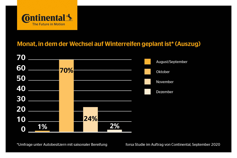 CON_000079_forsa_Studie_Winterreifenwechsel_DE_1 Kopie