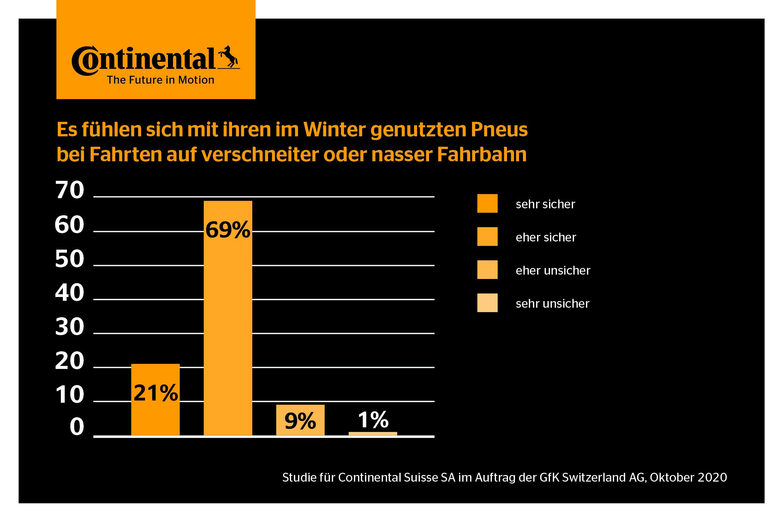 Continental_forsa_Studie_Sicherheit_Winterreifen_1