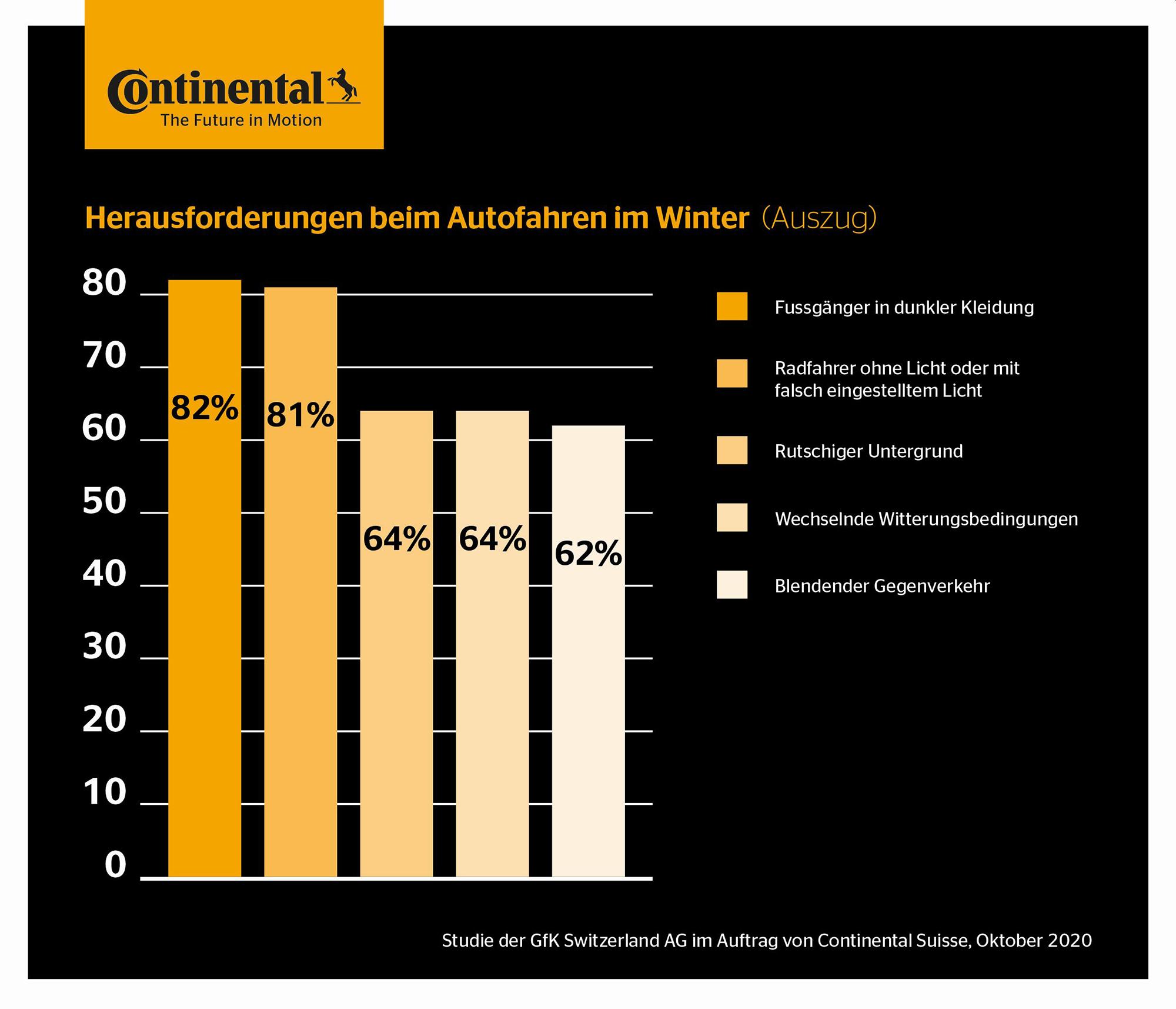 Continental_forsa_Studie_Herausforderungen_Winter_1_72dpi