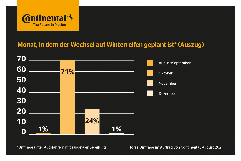 210930_Continental_Wechselzeit_Online-Umfrage_Ergebnis
