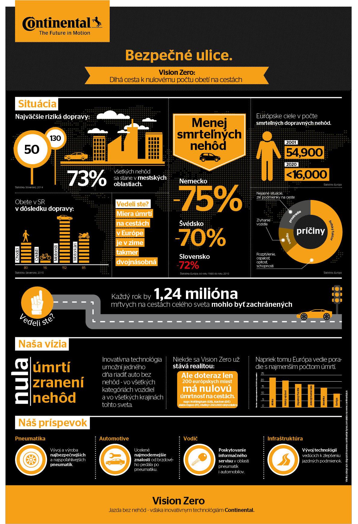 Infografika: Bezpečné ulice