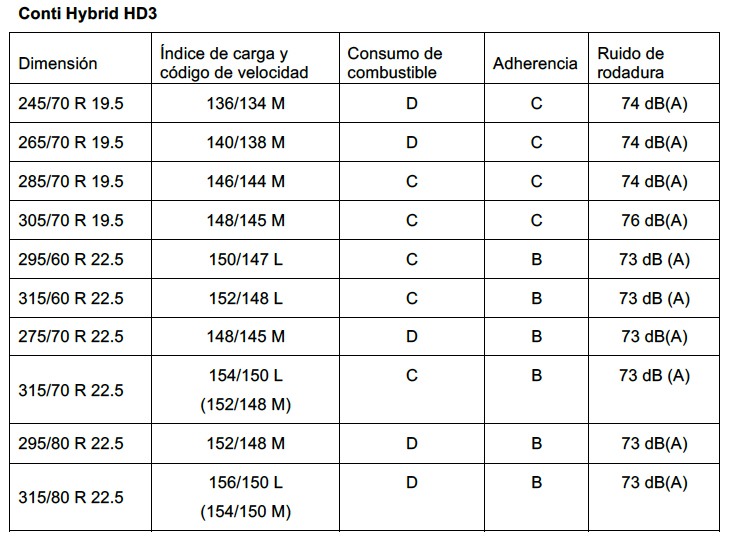 Conti Hybrid HD3
