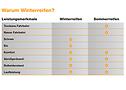 Mit welchen Leistungsmerkmalen sind Winter- und Sommerreifen ausgestattet?
