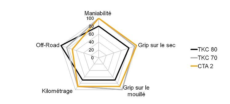 Premiers pneus mixtes Spider-diagramm-enduro-segment
