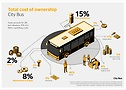 Total cost of ownership City Bus