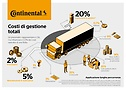 Total cost of ownership Construction Haulage