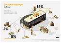 Totalomkostninger bybusser