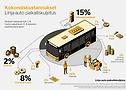 Kaupunkibussin kokonaiskustannukset