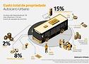 Custo total de propriedade Autocarro Urbano