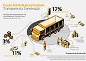 Custo total de propriedade Transporte da Construção