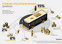 Full kontroll på dina kostnader _ City Bus