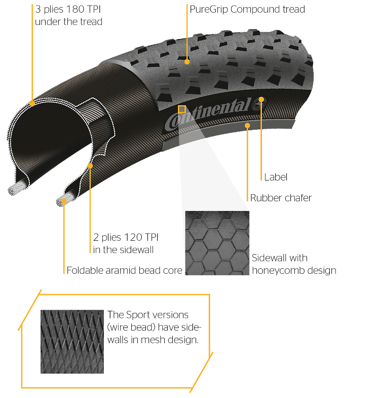https://blobs.continental-tires.com/www8/servlet/image/52552/uncropped/748/0/7/performance-cutaway-01.png